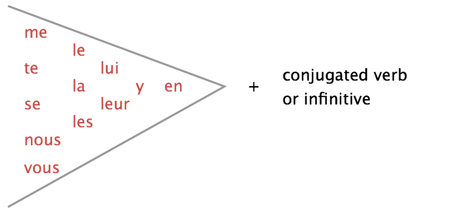 Declarative sentences lingolia french whether the direct object or the indirect object comes first depends on the pronoun in order to get the order right we just need to look at the following ccuart Choice Image