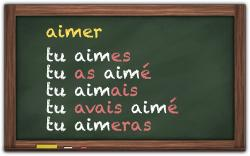 Les temps (French tenses)